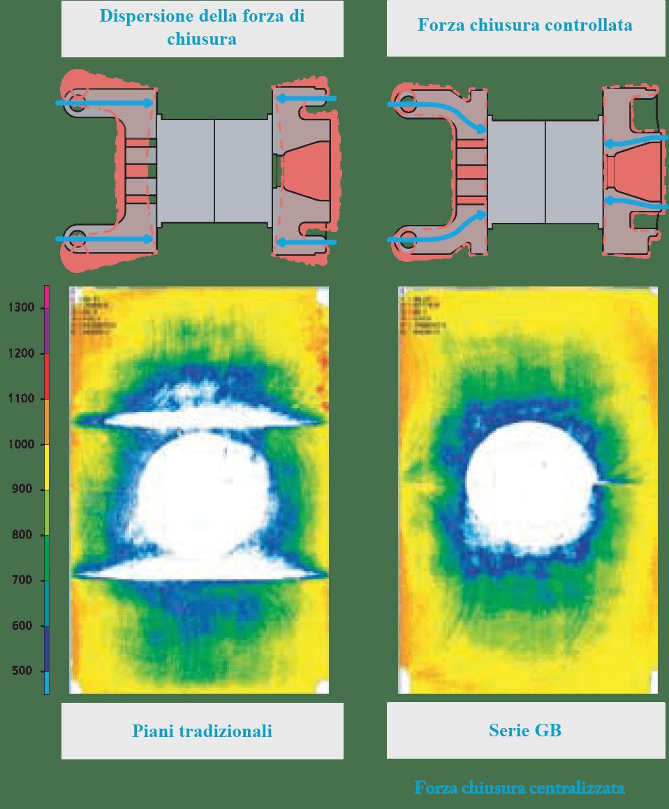 grafico dispersione forza chiusura